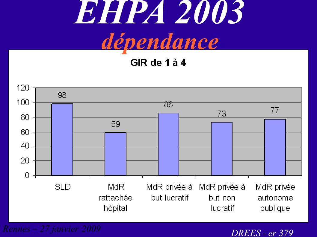 EHPA 2003 dépendance DREES - er 379