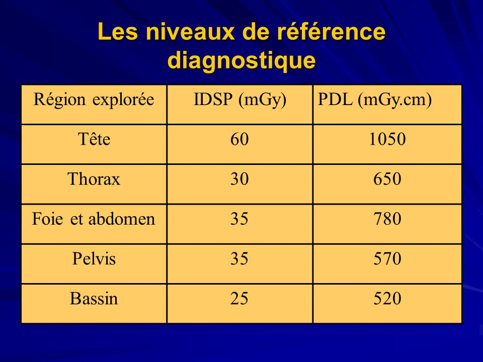 Les niveaux de référence diagnostique
