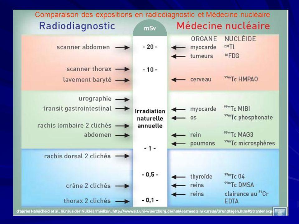 Comparaison des expositions en radiodiagnostic et Médecine nucléaire
