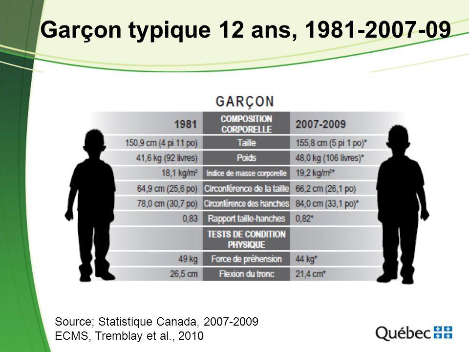 Garçon typique 12 ans, 1981-2007-09
