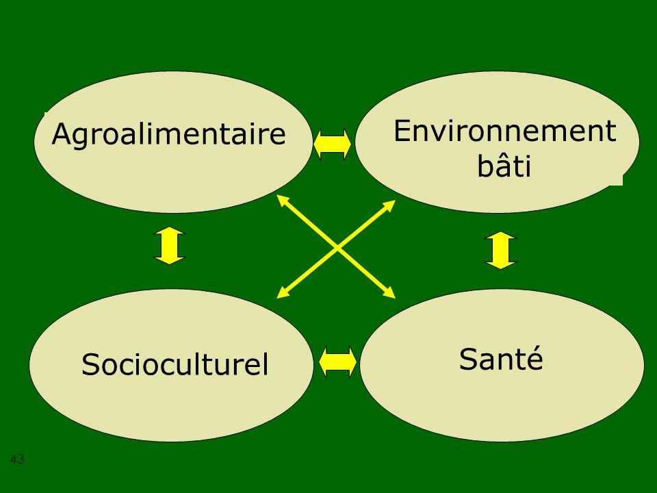 Agroalimentaire Environnement bâti Socioculturel Santé