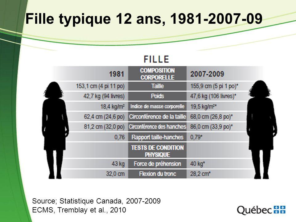 Fille typique 12 ans, 1981-2007-09