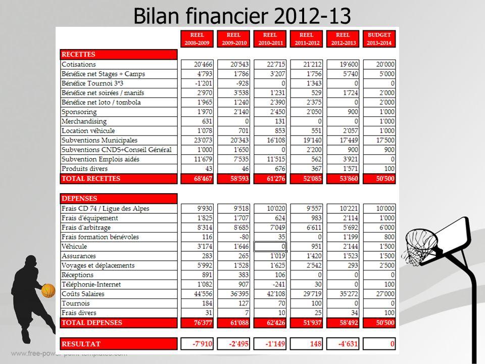 Bilan financier 2012-13 Subvention municipale en nette hausse (+20%)