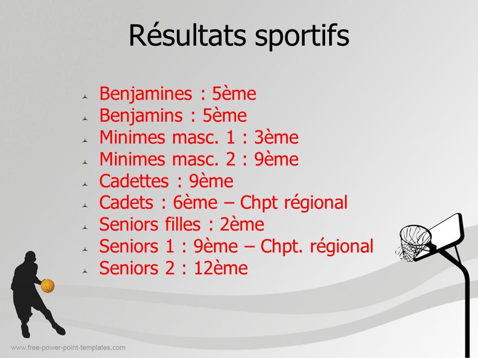 Résultats sportifs Benjamines : 5ème Benjamins : 5ème