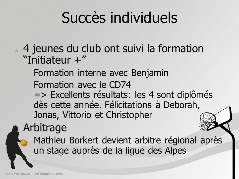 Succès individuels4 jeunes du club ont suivi la formation Initiateur + Formation interne avec Benjamin.