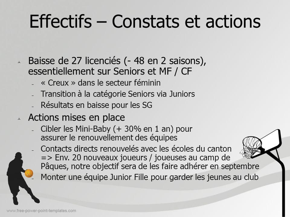 Effectifs – Constats et actions