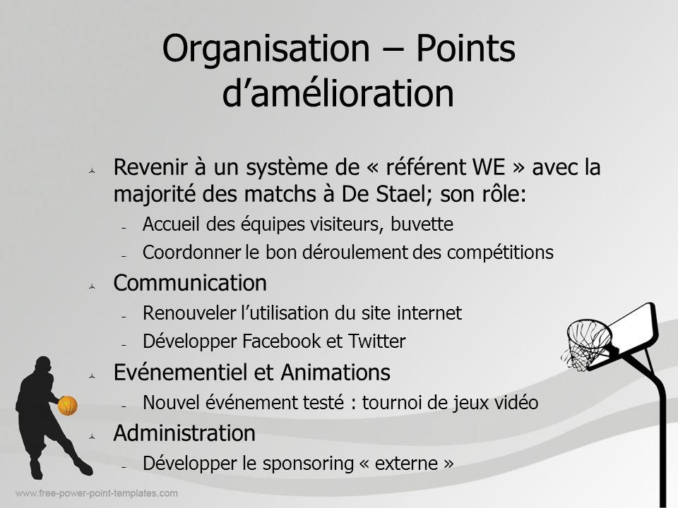 Organisation – Points d'amélioration