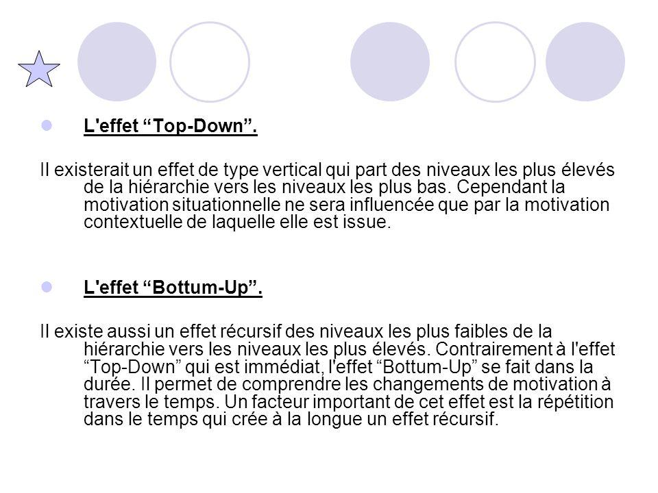 L effet Top-Down .