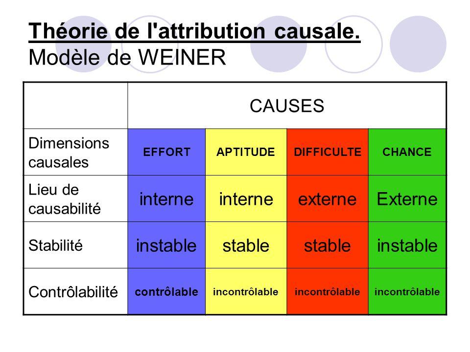 Théorie de l attribution causale. Modèle de WEINER