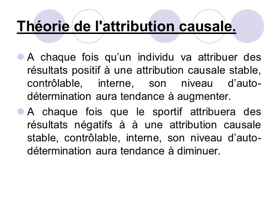 Théorie de l attribution causale.