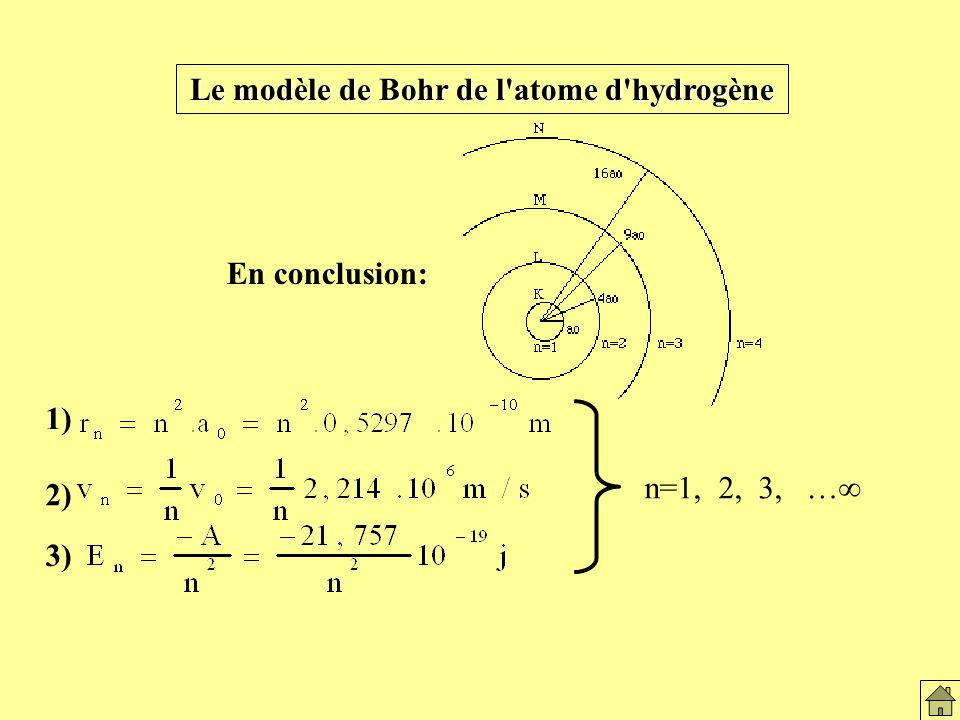 Le modèle de Bohr et atome H2