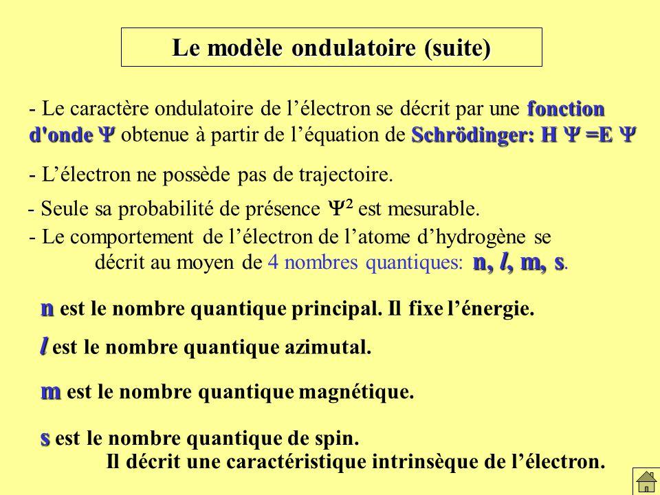 Le modèle ondulatoire(2)