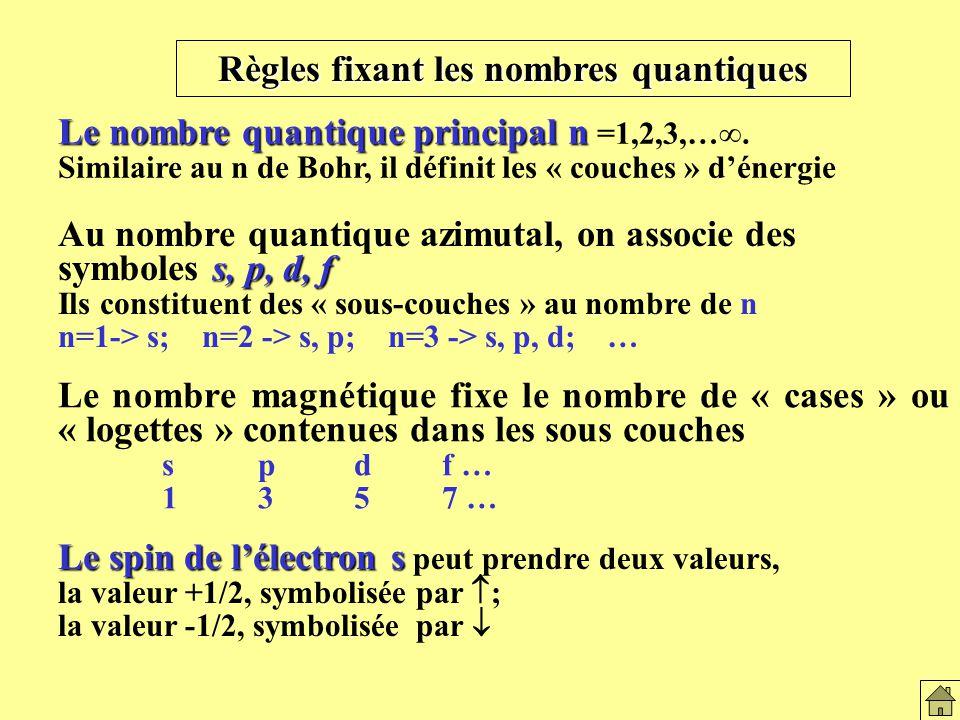 Règles fixant les nbres quantiques