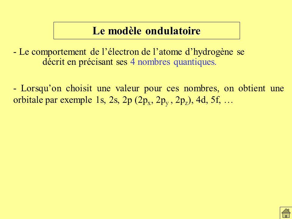 Le modèle ondulatoire Le modèle ondulatoire. - Le comportement de l'électron de l'atome d'hydrogène se.