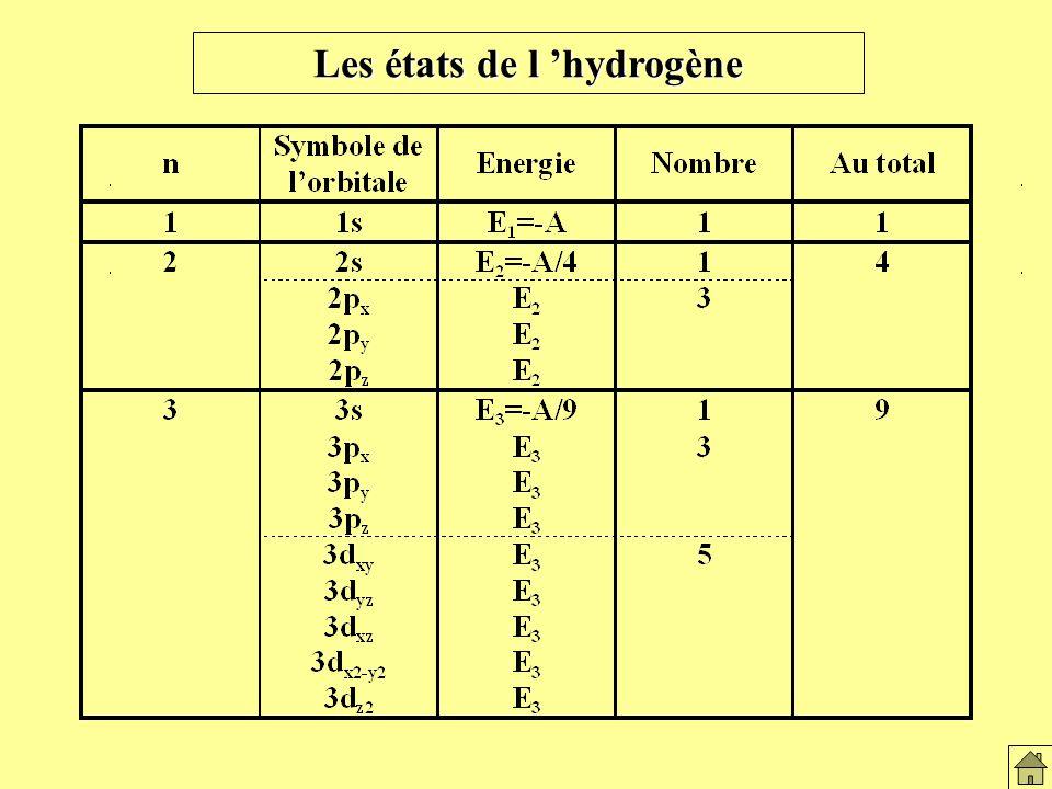 Les états de l 'hydrogène