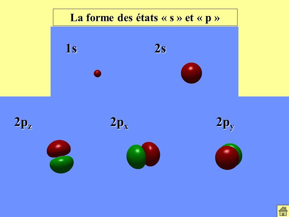 La forme des états « s » et « p »