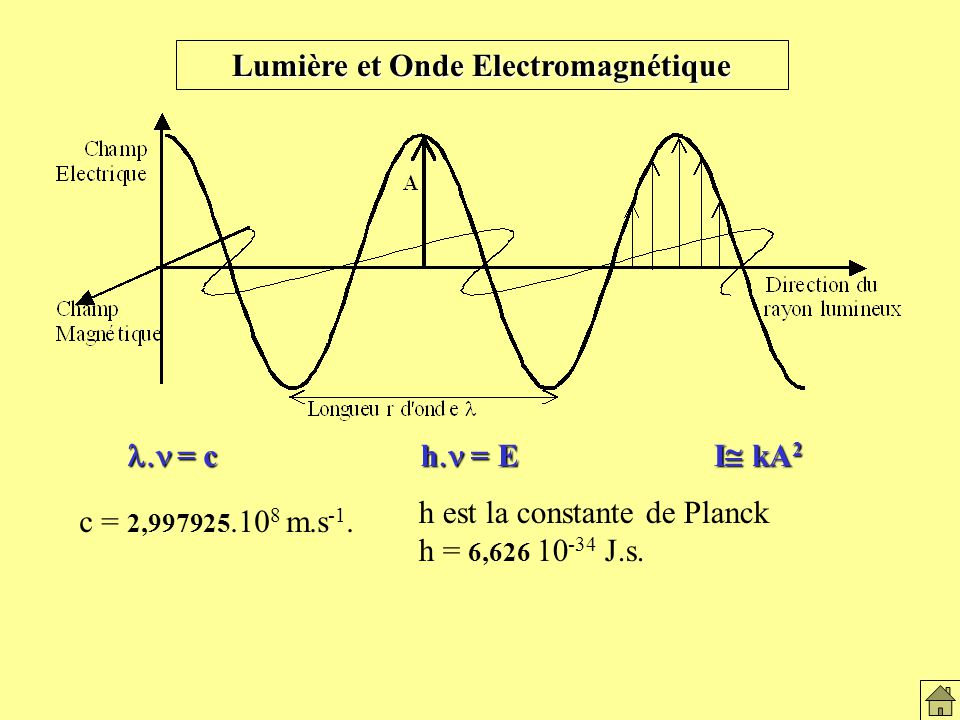 Lumière et onde électromagnétique