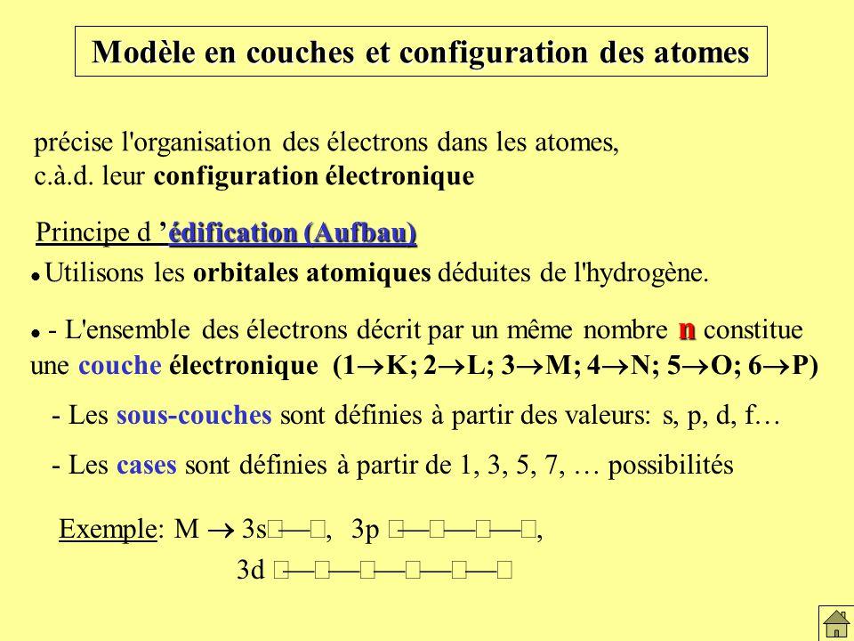 Modèle en couches et configuration des atomes