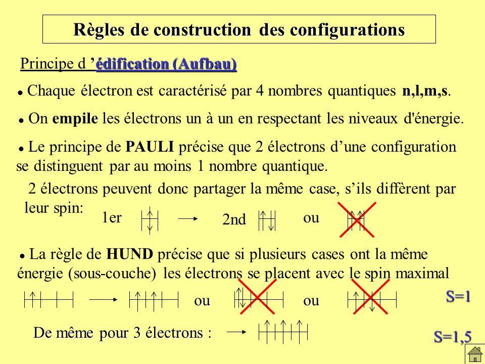 Règles de construction des configurations