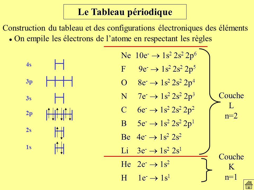 Le tableau périodique Le Tableau périodique. Construction du tableau et des configurations électroniques des éléments.