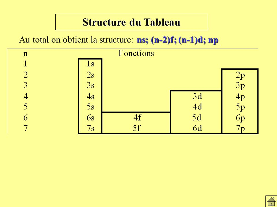 Structure du tableau Structure du Tableau Au total on obtient la structure: ns; (n-2)f; (n-1)d; np