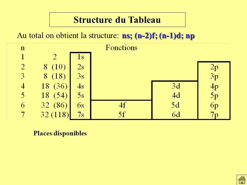 Structure du tableau (fonctions)