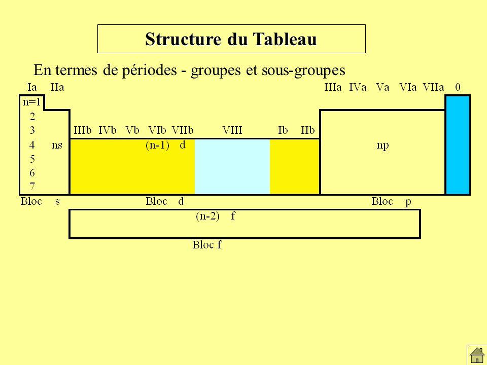 Structure du Tableau En termes de périodes - groupes et sous-groupes