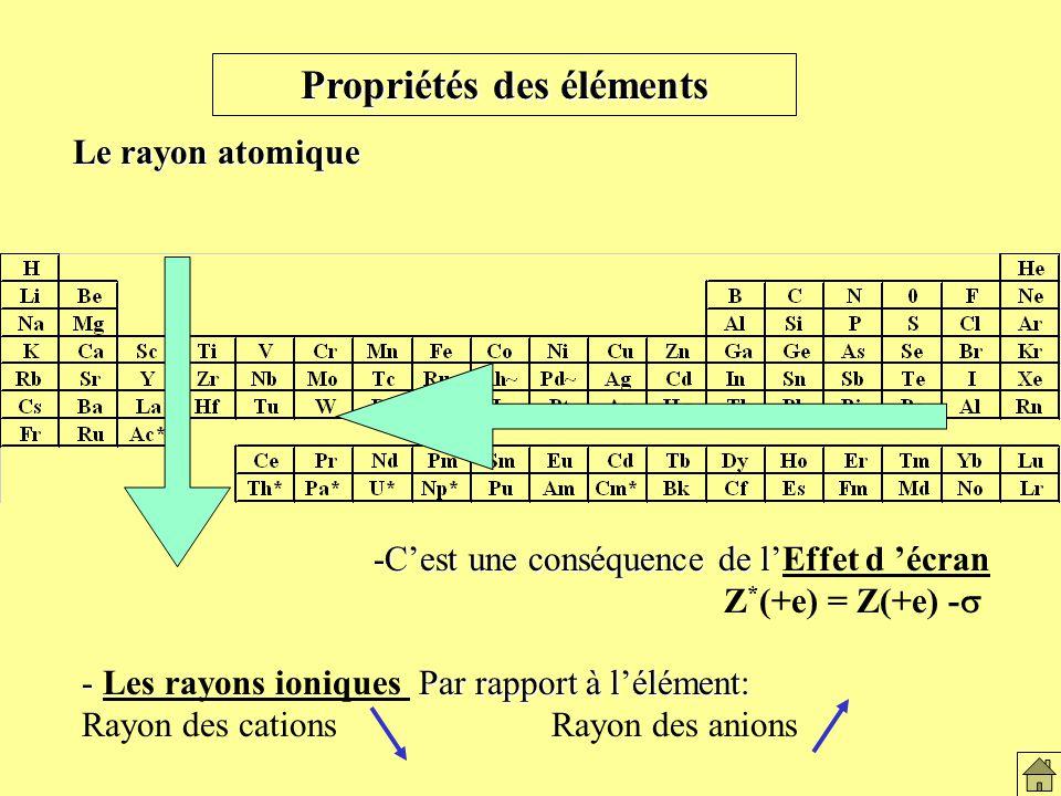 Variation du rayon de covalence