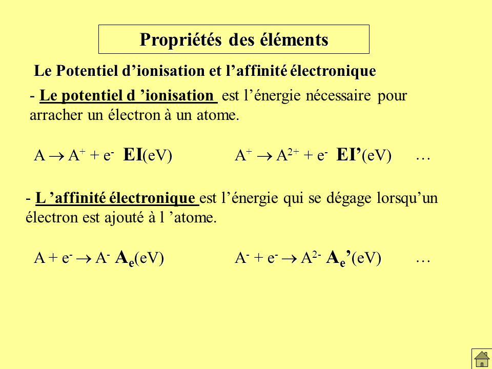 Potentiel d 'ionisation