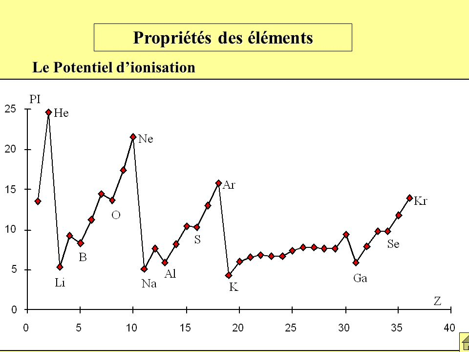 Graphe du potentiel d'ionisation
