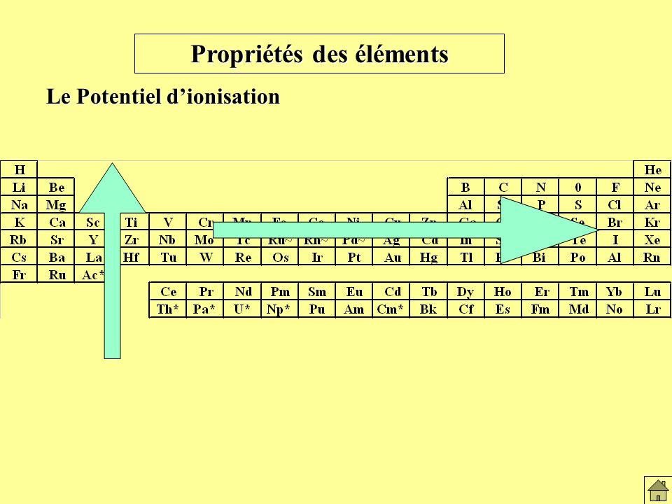 Variation du pot. d 'ionisation au des atomes