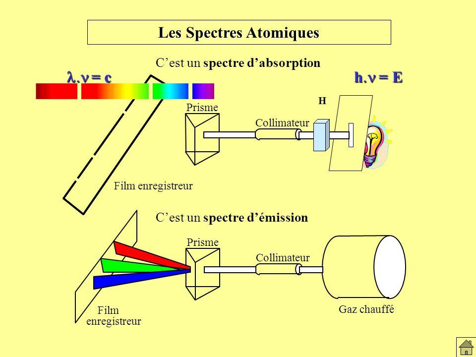 Les spectres atomiques