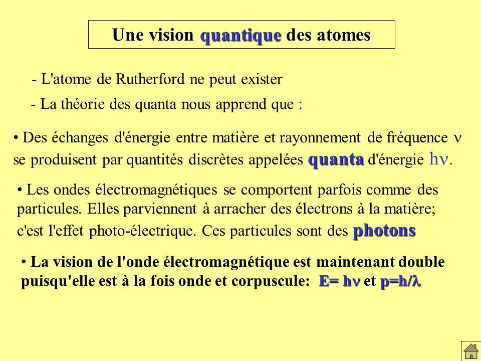 Une vision quantique des atomes