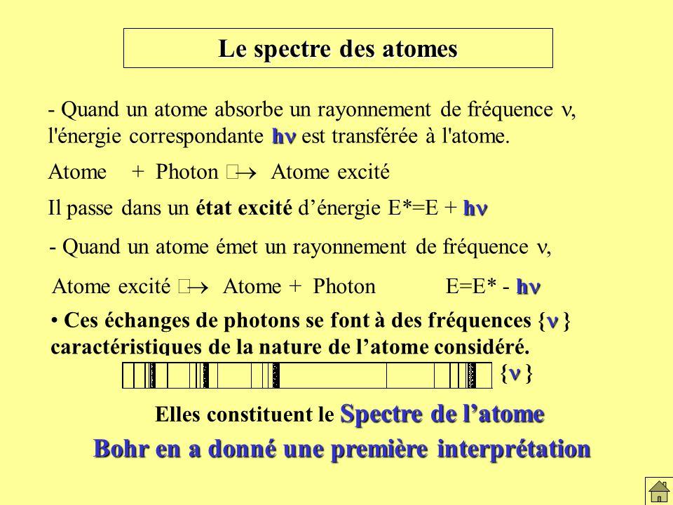 Le spectre des atomes Bohr en a donné une première interprétation
