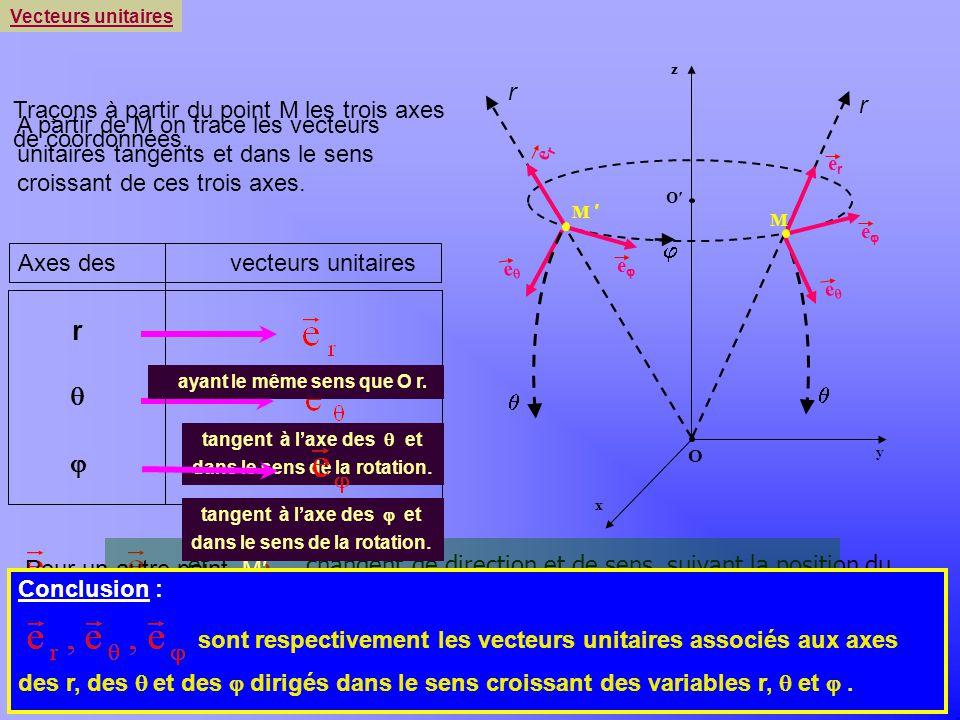 r q j r r Traçons à partir du point M les trois axes de coordonnées.