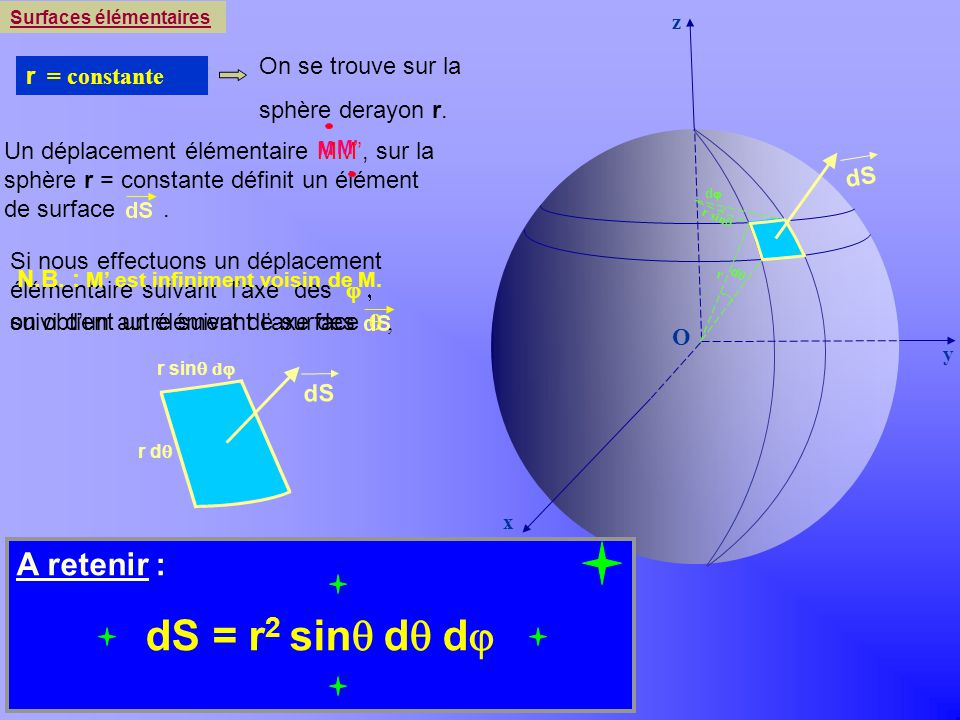 A retenir : dS r2 sinq dq dj = = On se trouve sur la r = constante
