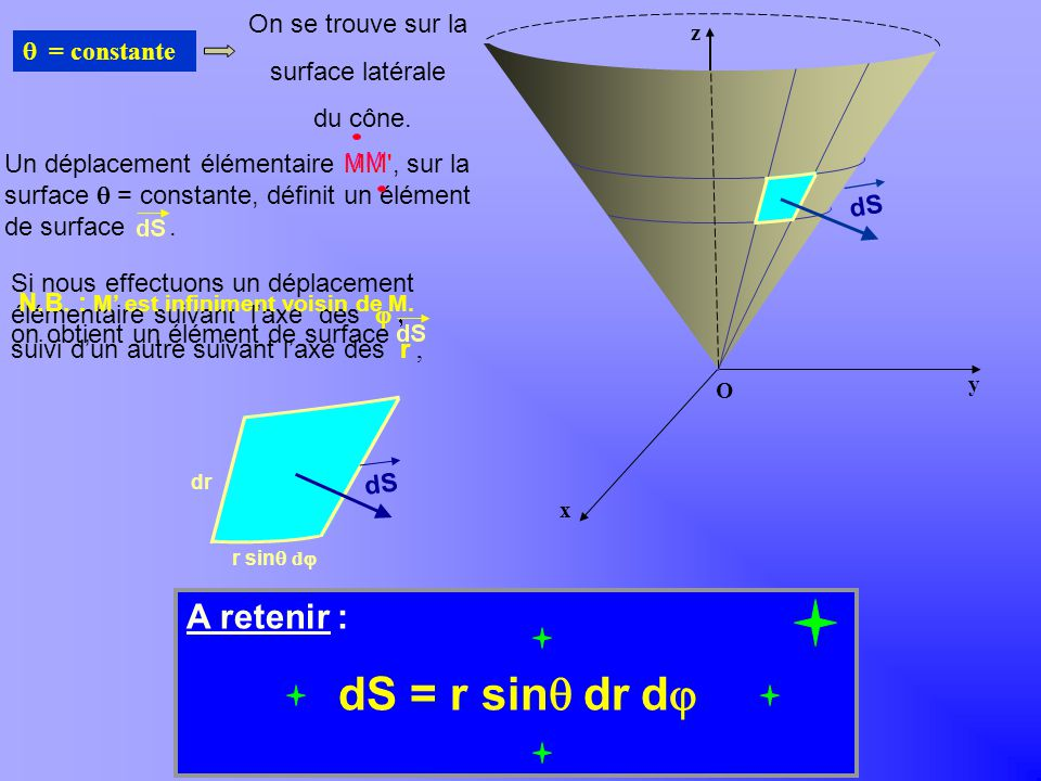 A retenir : dS r sin q dr dj = = On se trouve sur la surface latérale