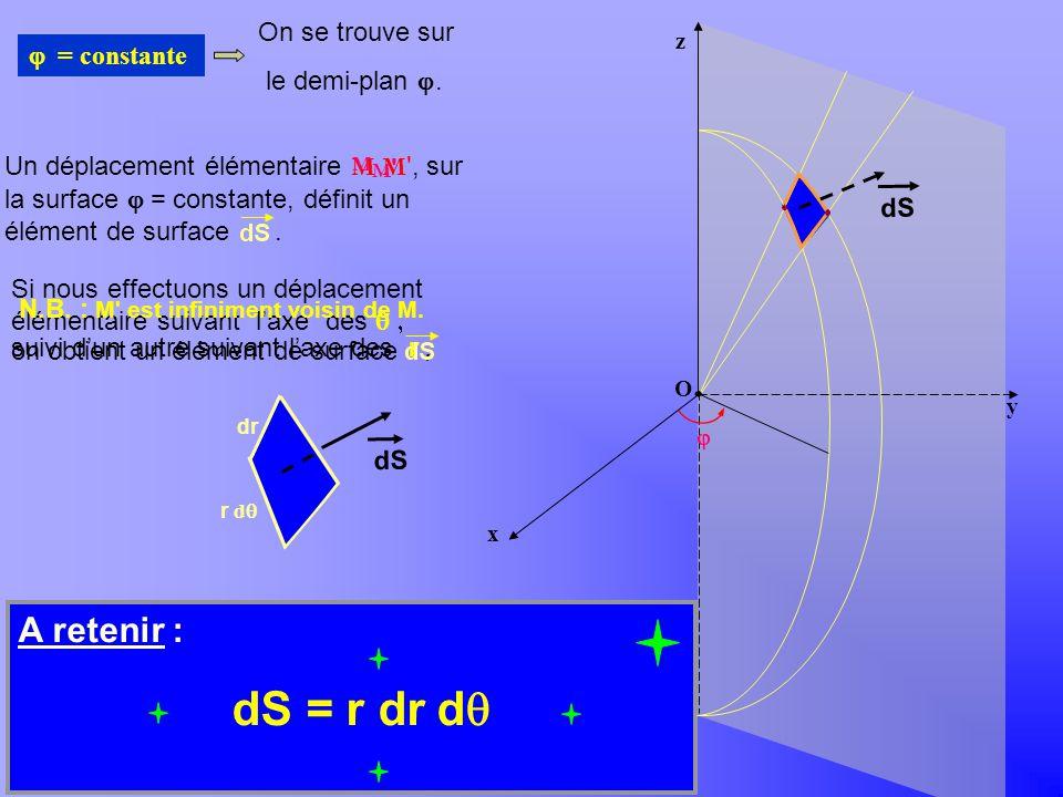 A retenir : dS r dr dq = = On se trouve sur le demi-plan j.