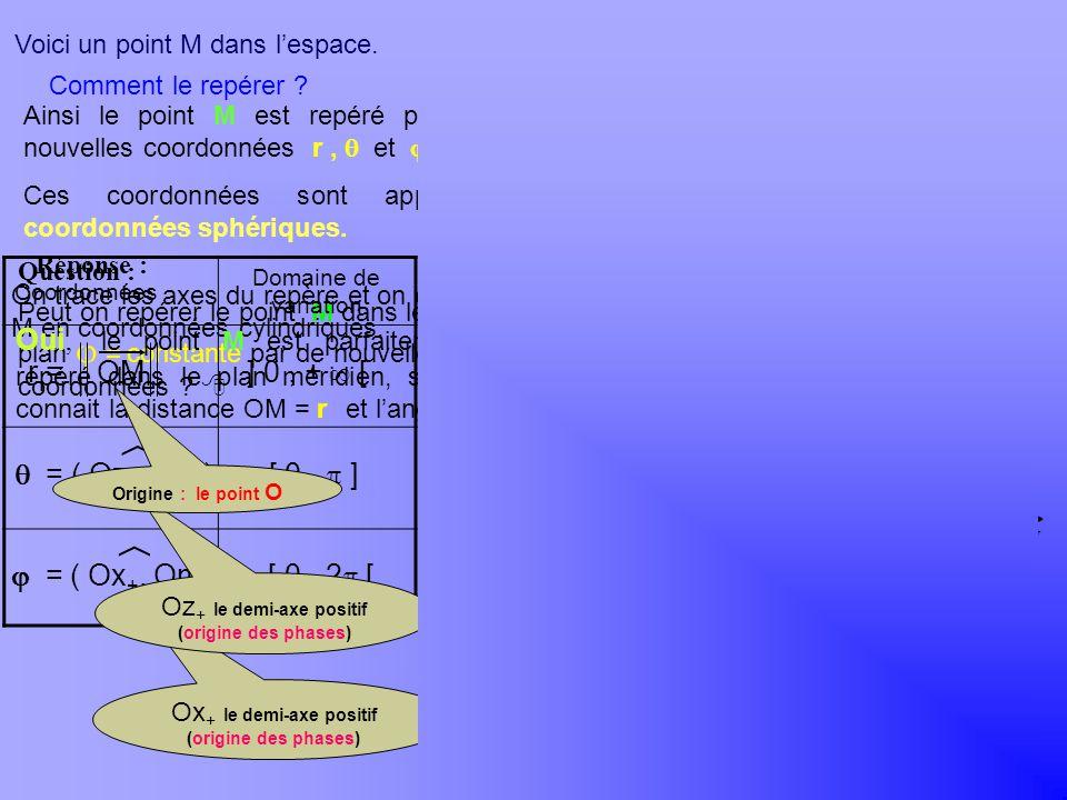 Khayar-marrakh Voici un point M dans l'espace. Comment le repérer y. x. z. O. y. x. z. O.