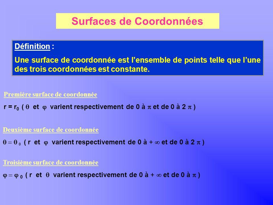Surfaces de Coordonnées