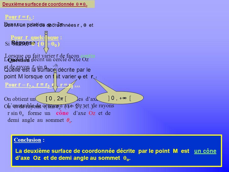 q0 Pour r = r1 : Dans une rotation j = 2p… Pour r quelconque :