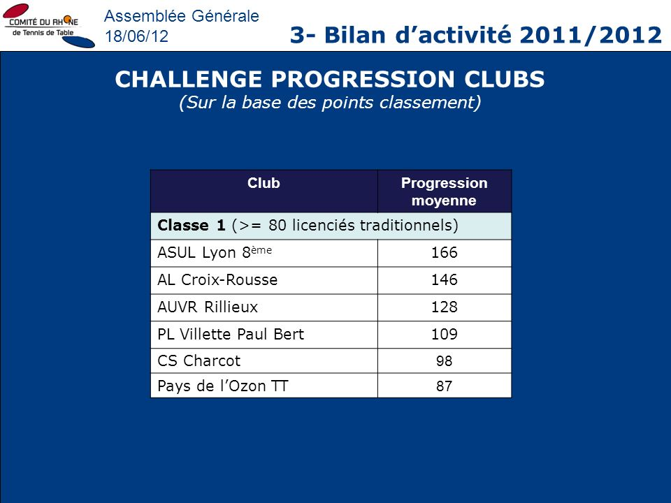 CHALLENGE PROGRESSION CLUBS