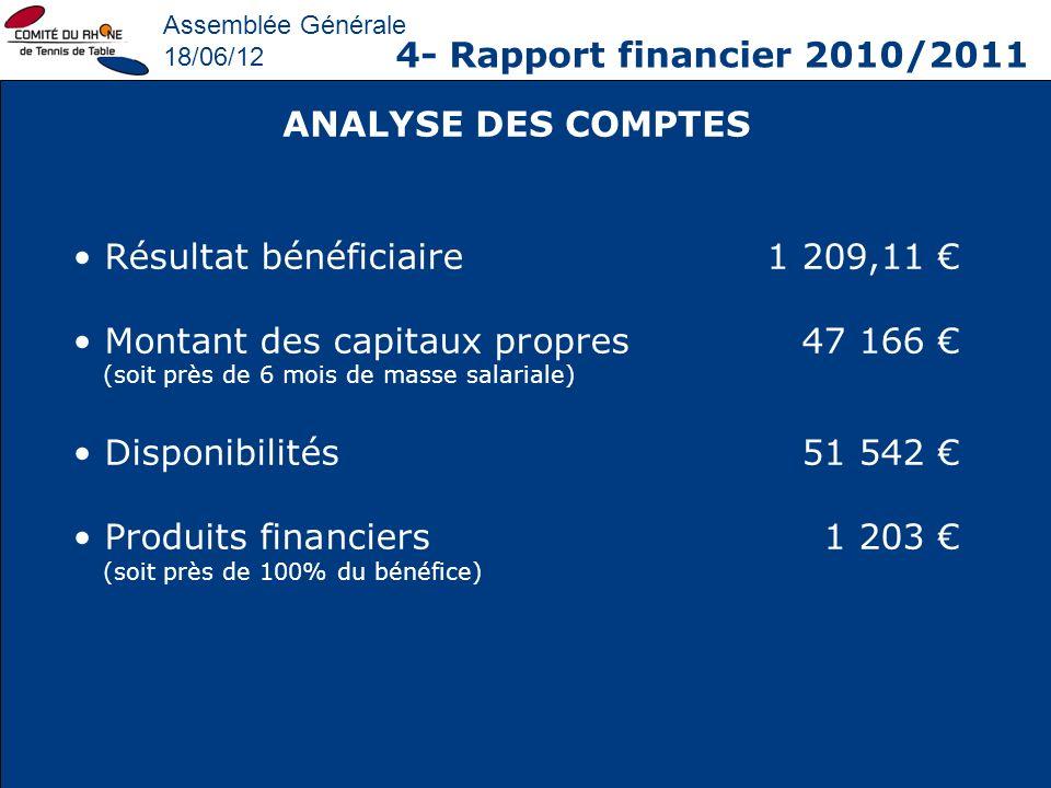 Résultat bénéficiaire 1 209,11 € Montant des capitaux propres 47 166 €