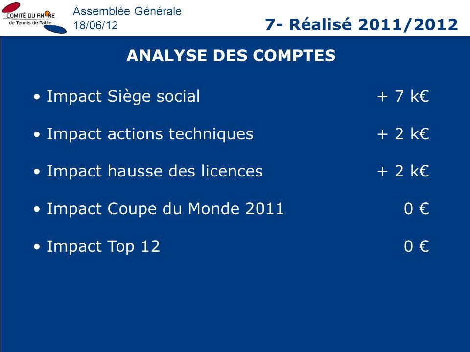 Impact Siège social + 7 k€ Impact actions techniques + 2 k€