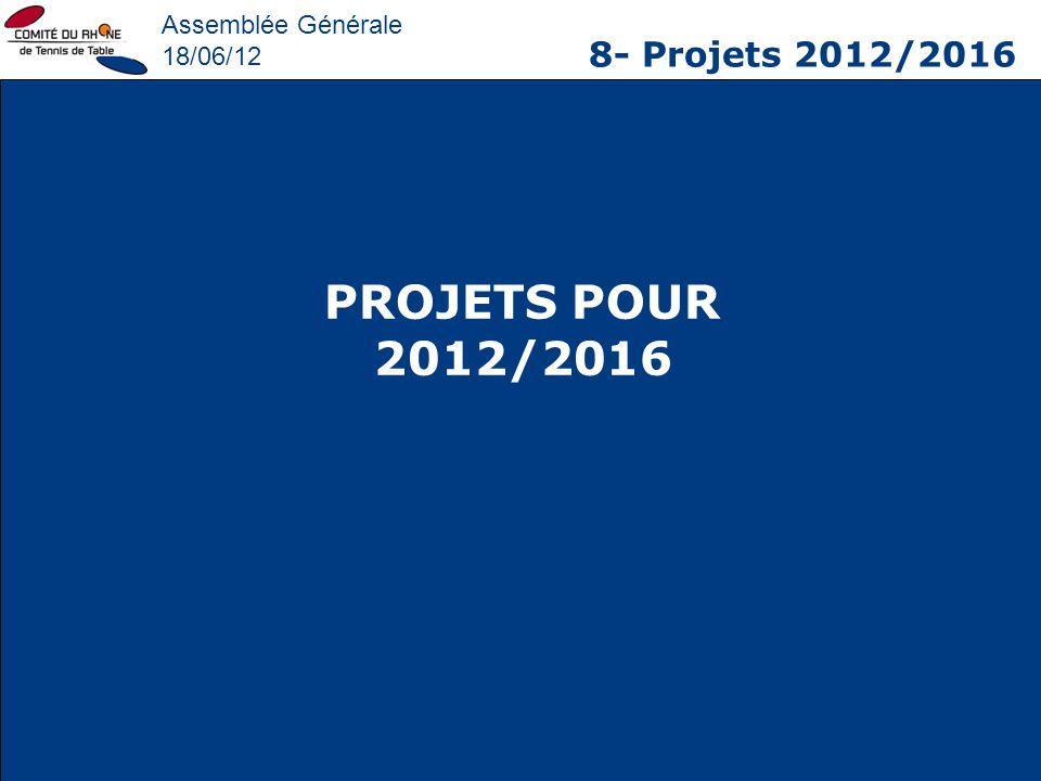 PROJETS POUR 2012/2016 8- Projets 2012/2016 Assemblée Générale