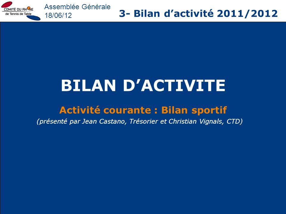 Activité courante : Bilan sportif
