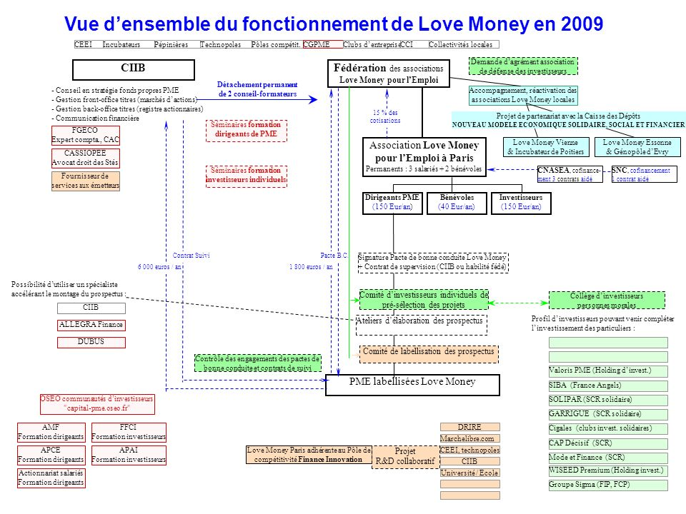Vue d'ensemble du fonctionnement de Love Money en 2009