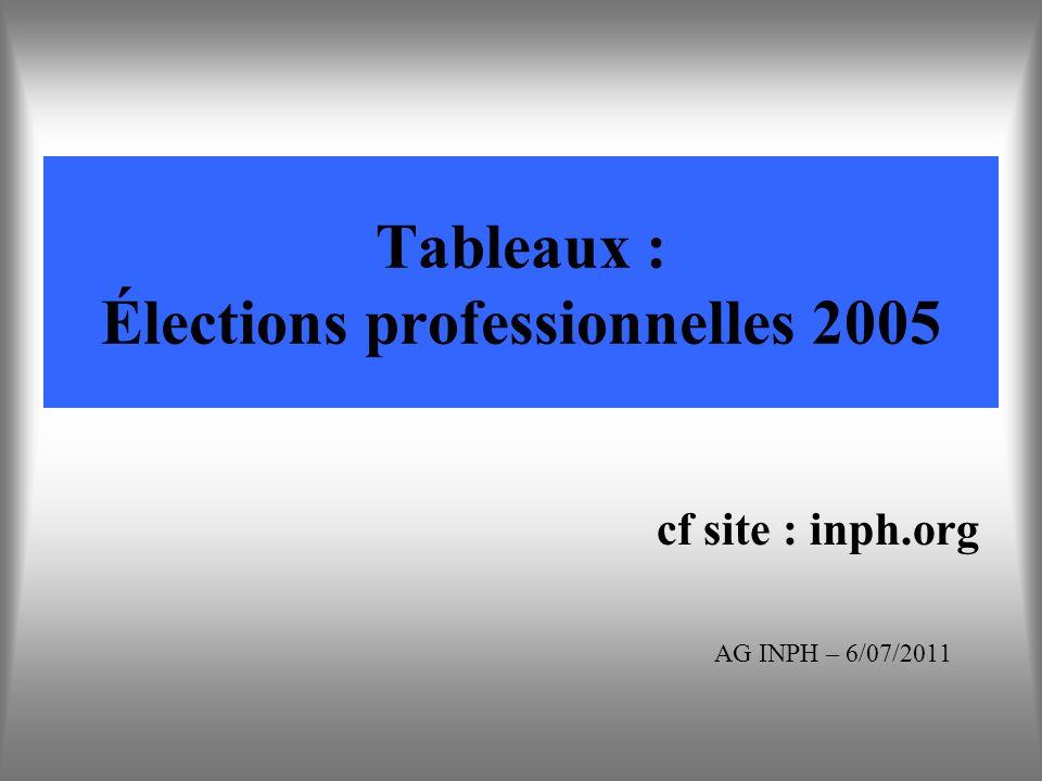 Tableaux : Élections professionnelles 2005