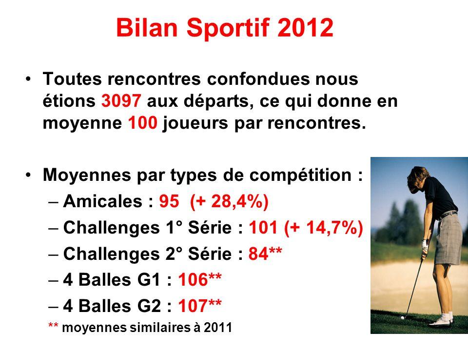 Bilan Sportif 2012Toutes rencontres confondues nous étions 3097 aux départs, ce qui donne en moyenne 100 joueurs par rencontres.