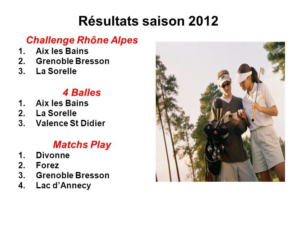 Résultats saison 2012 Challenge Rhône Alpes 4 Balles Matchs Play